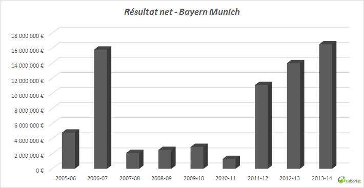 résultat net bayern munich