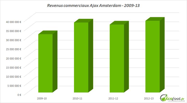 revenus commerciaux ajax amsterdam