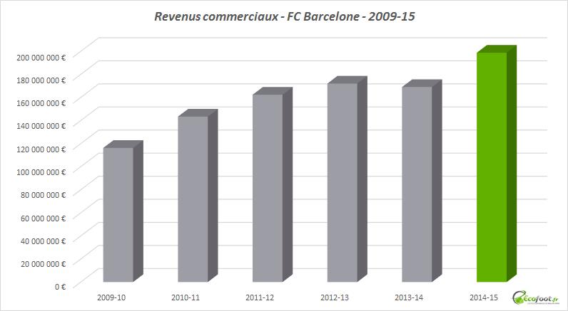 revenus commerciaux fc barcelone