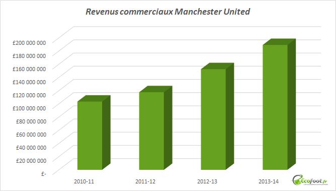revenus commerciaux manchester united 1