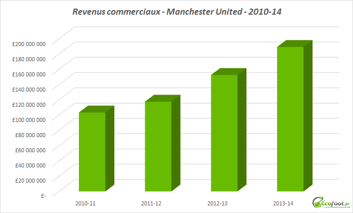 revenus commerciaux manchester united