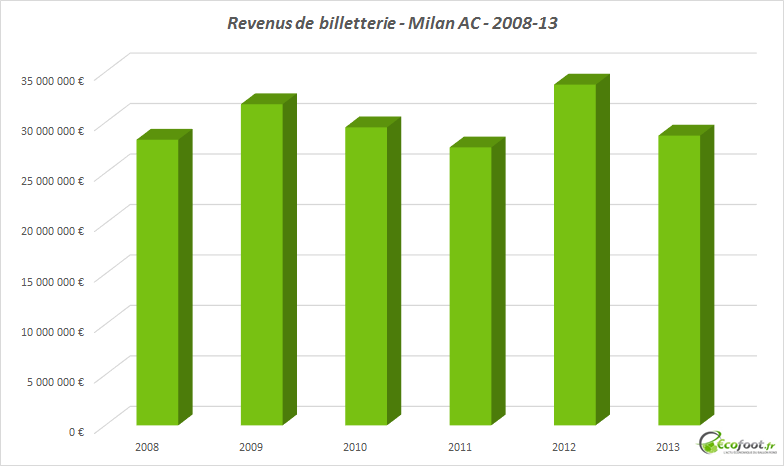 revenus de billetterie milan ac
