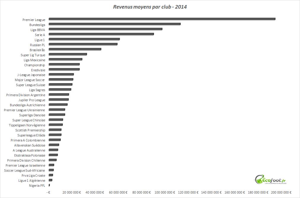 revenus moyens par club 2014