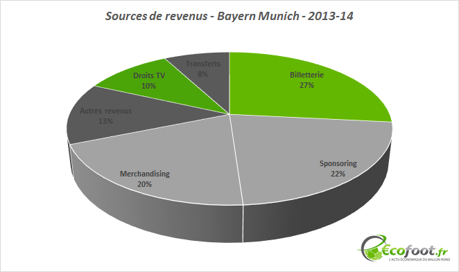 sources de revenus bayern munich 2013-14