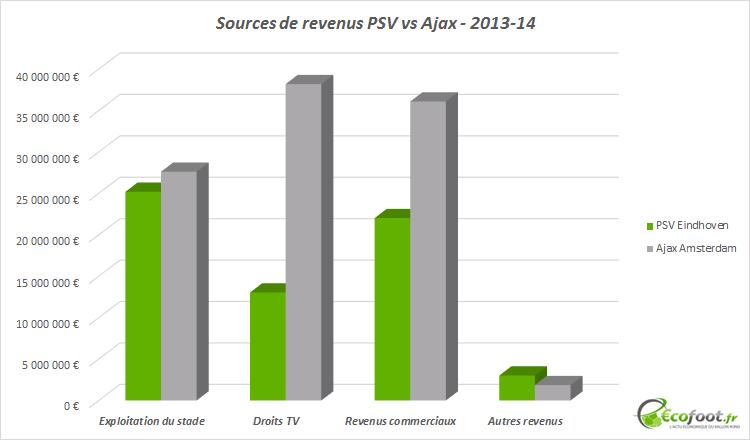 sources de revenus psv vs ajax