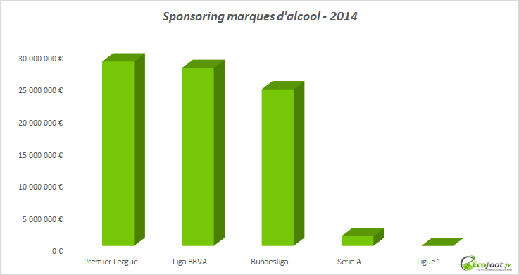 sponsoring marques d'alcool ligue 1