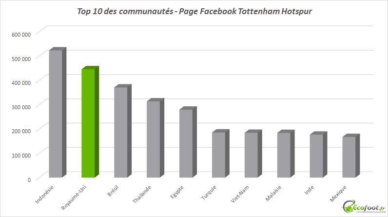 top 10 communautés Facebook tottenham hotspur