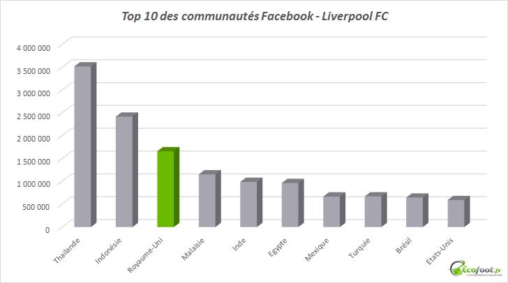 top 10 communautés facebook liverpool fc