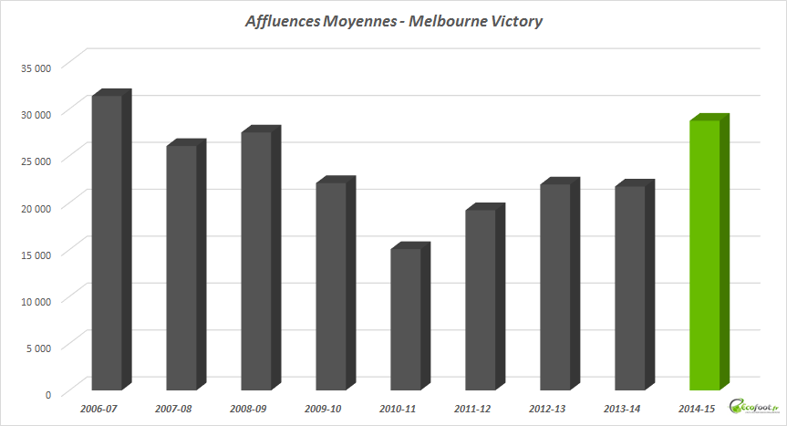 Melbourne Victory - affluences moyennes