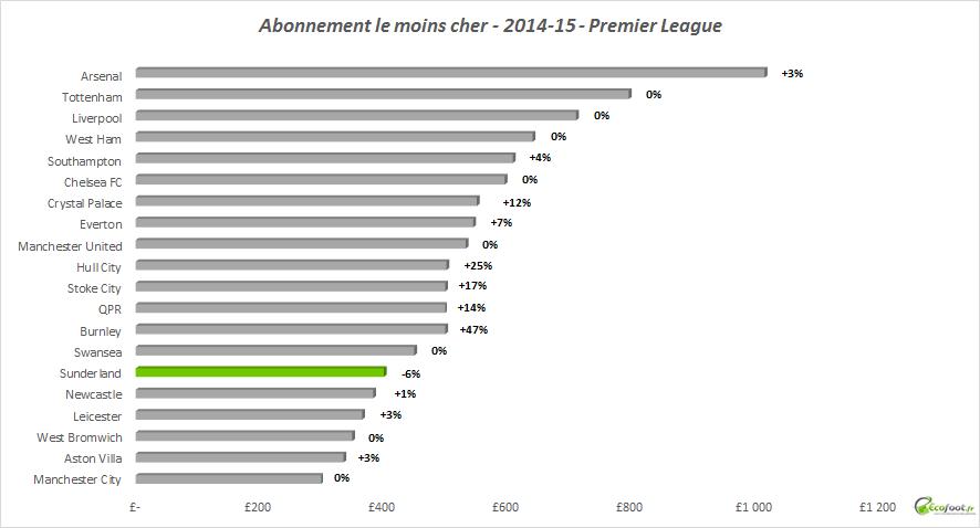 abonnement premier league moins cher 2014-15