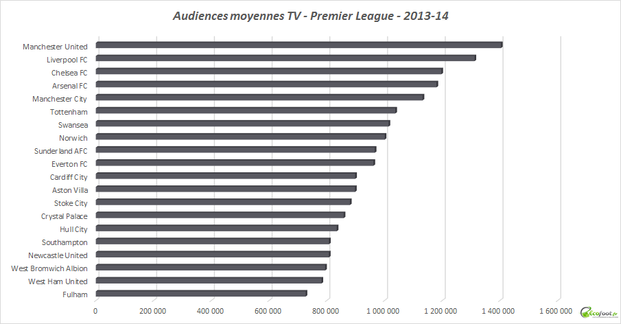 audiences moyennes tv premier league 2013-14