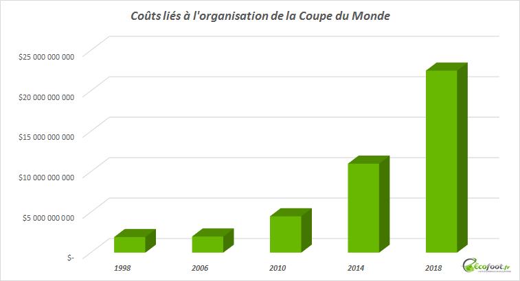 coûts organisation coupe du monde