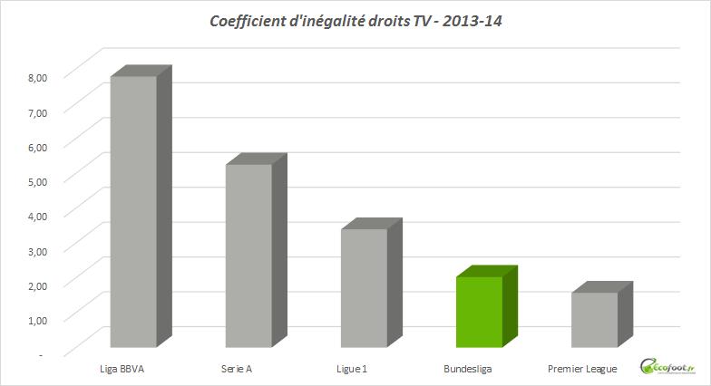 coefficient d'inégalité bundesliga