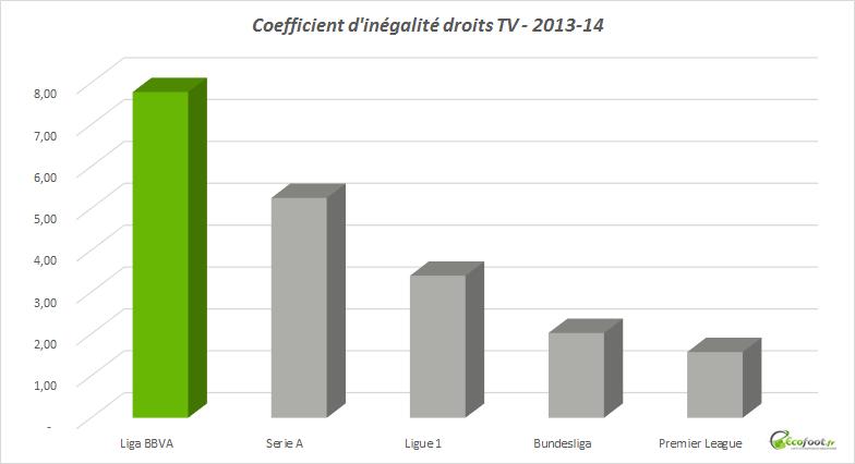 coefficient d'inégalité liga bbva