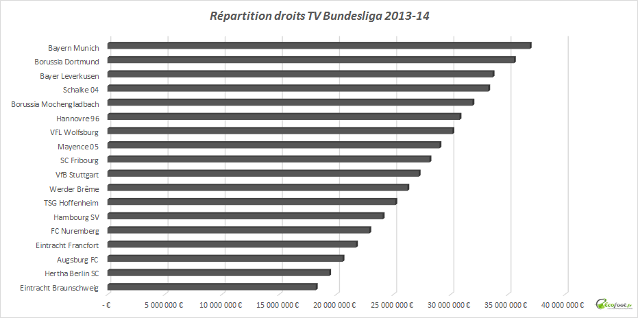 droits TV Bundesliga 2013-14