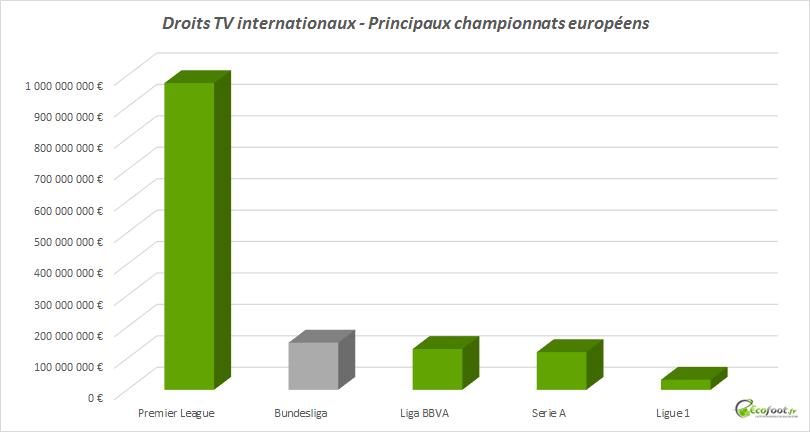 droits tv étrangers bundesliga