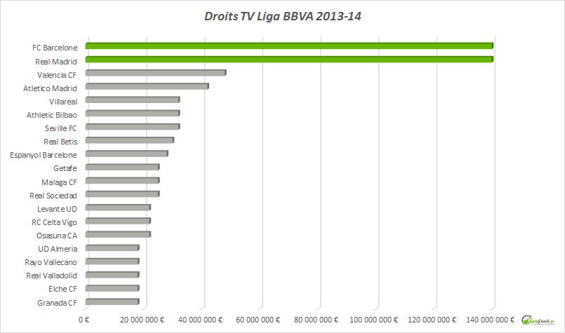 droits tv liga bbva 2013-14
