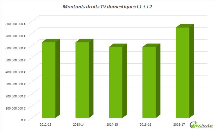 evolution droits tv domestiques ligue 1