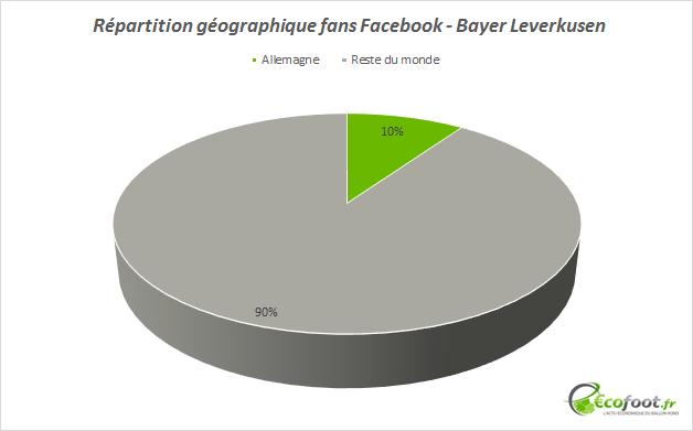 fans facebook bayer leverkusen