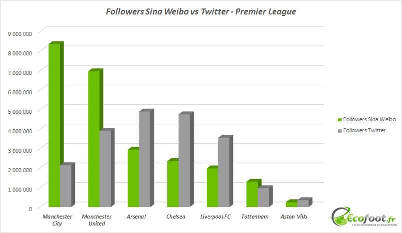 followers sina weibo premier league