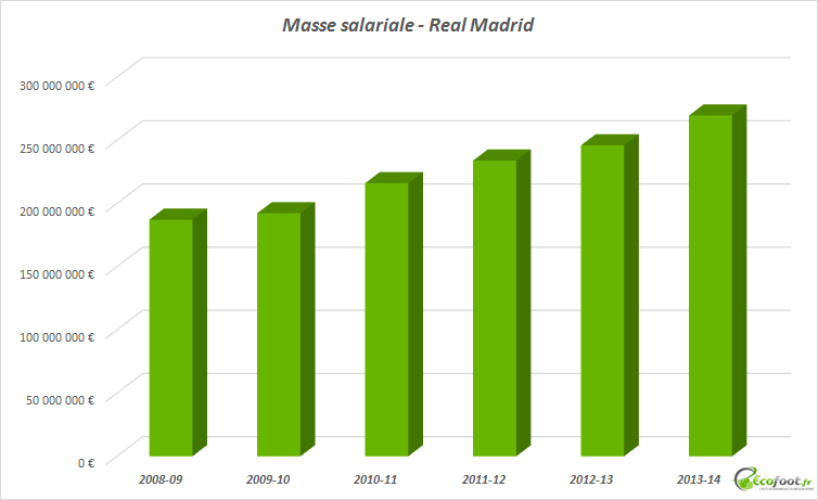 masse salariale real madrid
