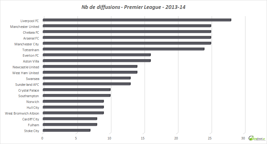 nb diffusions premier league 2013-14