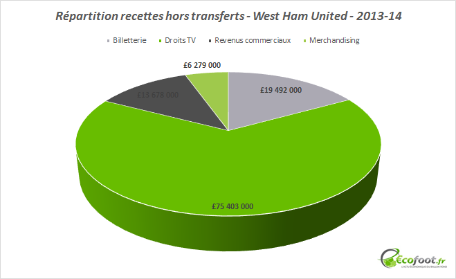 répartition revenus west ham united