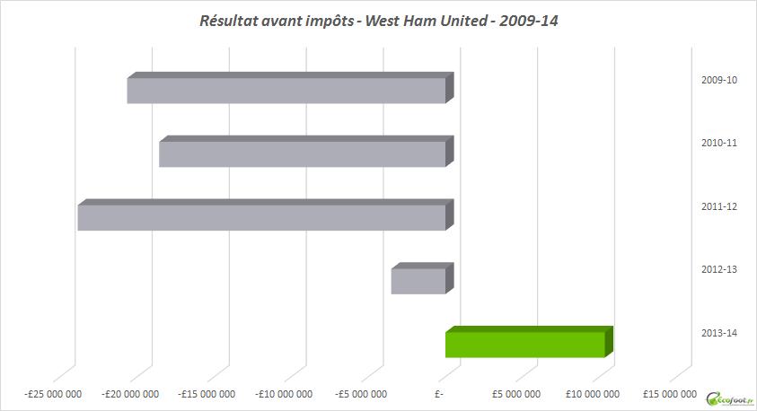 résultat avant impots West Ham United