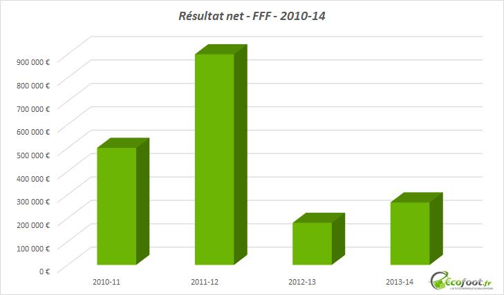 résultat net FFF 2010-14