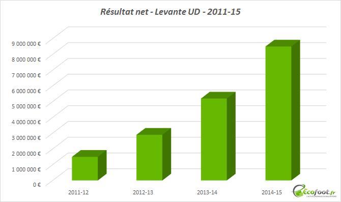 résultat net levante ud