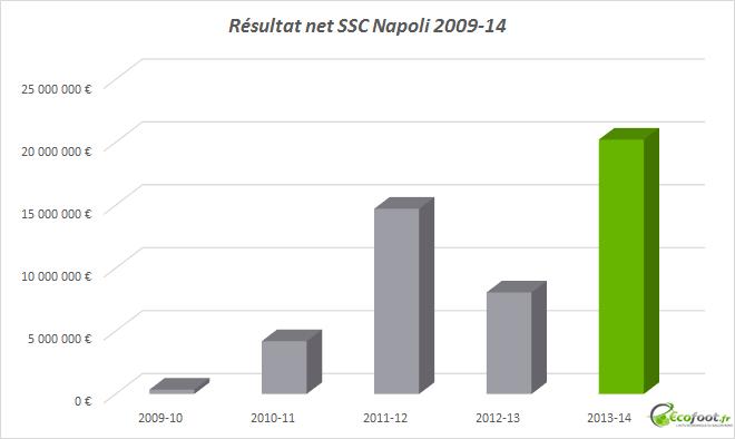 résultat net ssc napoli
