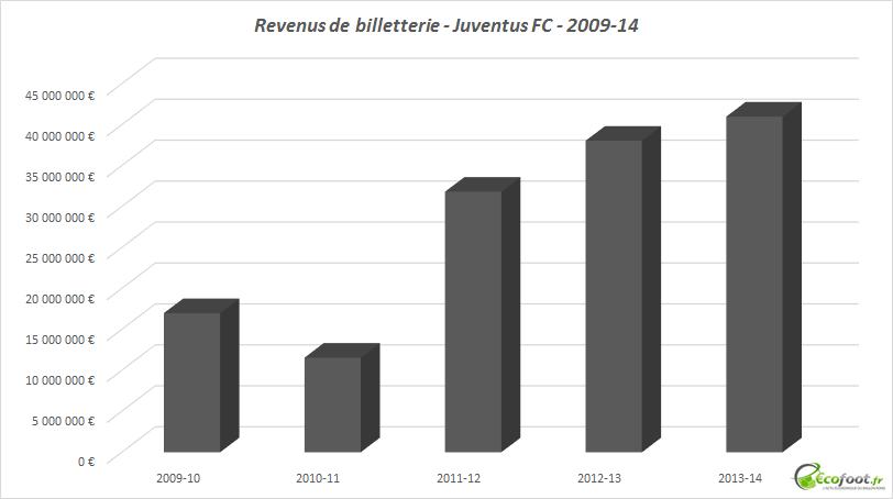 revenus de billetterie - Juventus FC