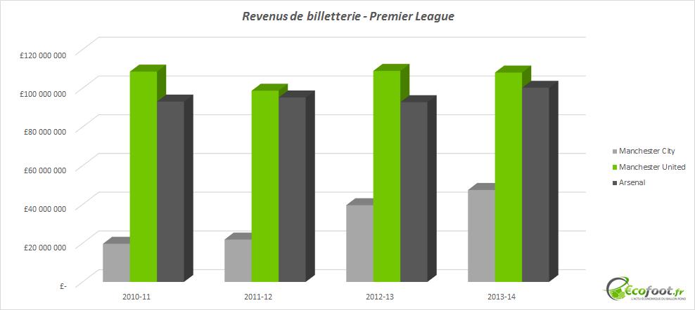 revenus de billetterie Premier League