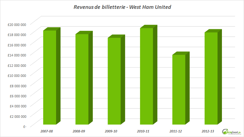 revenus de billetterie west ham united