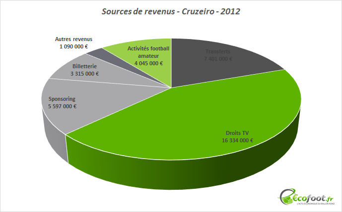 sources de revenus cruzeiro