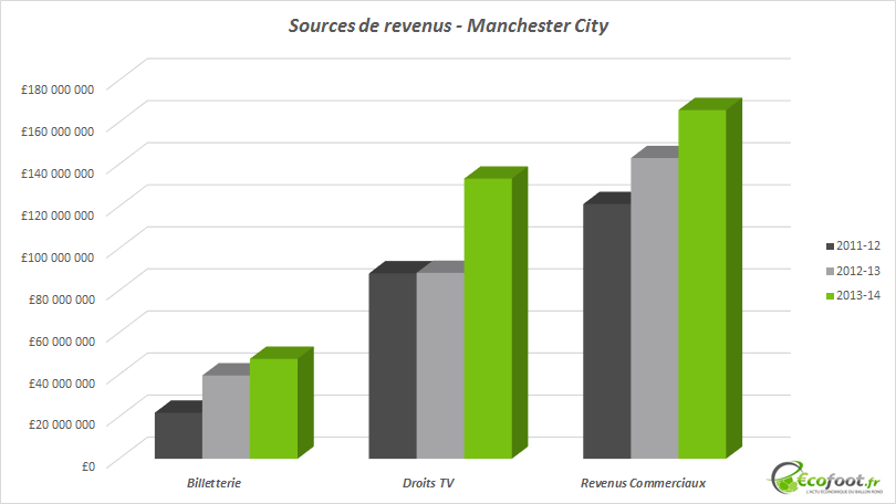 sources de revenus manchester city