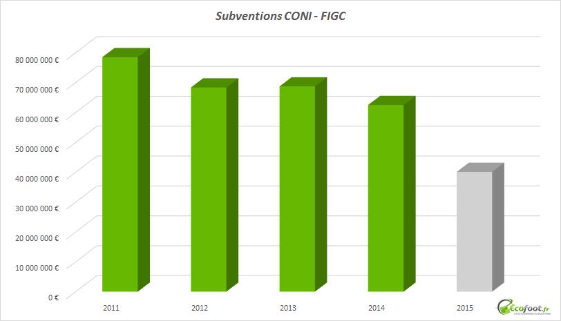 subventions coni figc