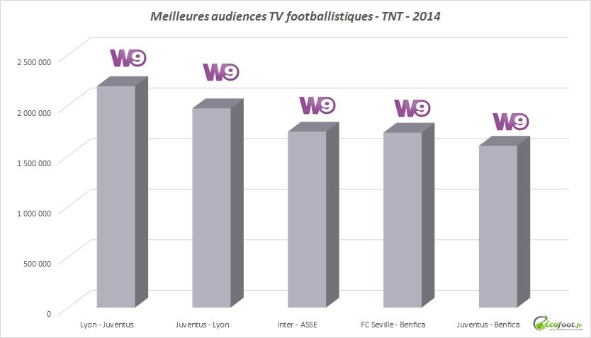 audiences footballistiques TNT 2014