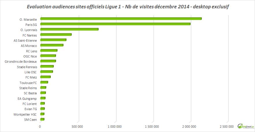 audiences sites internet ligue 1 - décembre 2014
