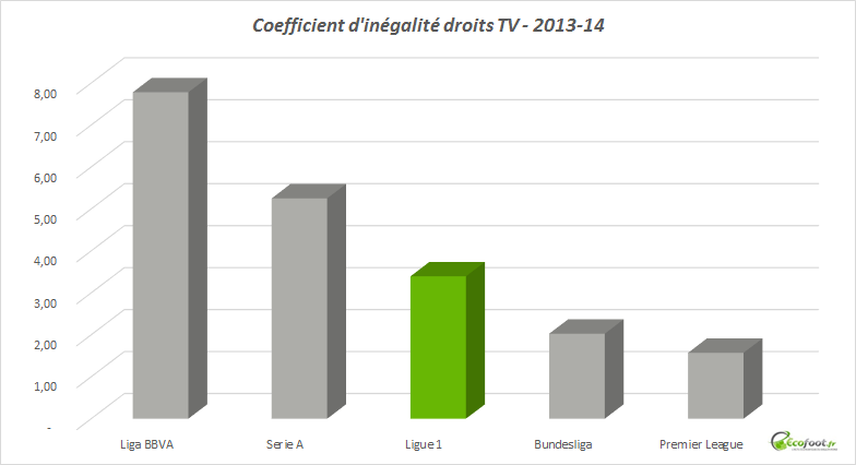 coefficient d'inégalité ligue 1