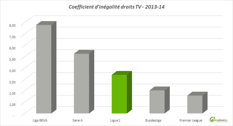 coefficient d'inégalité ligue 1