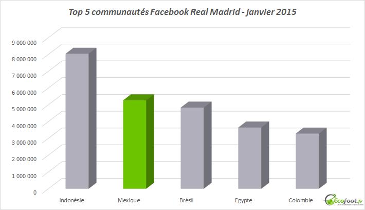 communautés Facebook - Real Madrid