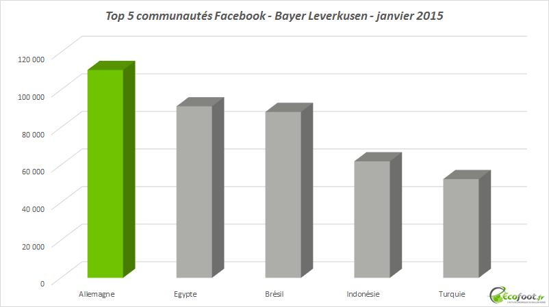 communautés facebook bayer leverkusen