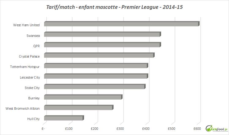 enfant mascotte - premier league - 2014-15