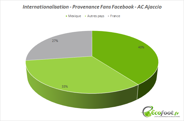 fans facebook ac ajaccio