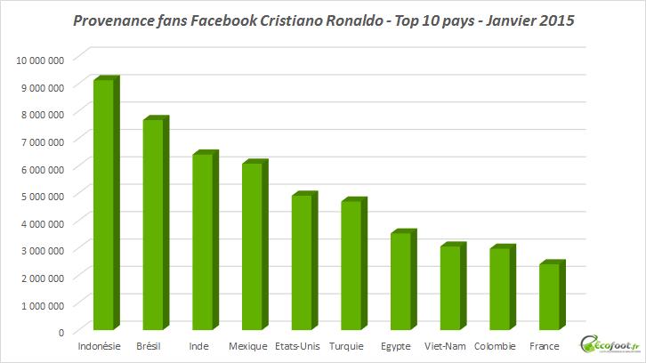 fans facebook cristiano ronaldo