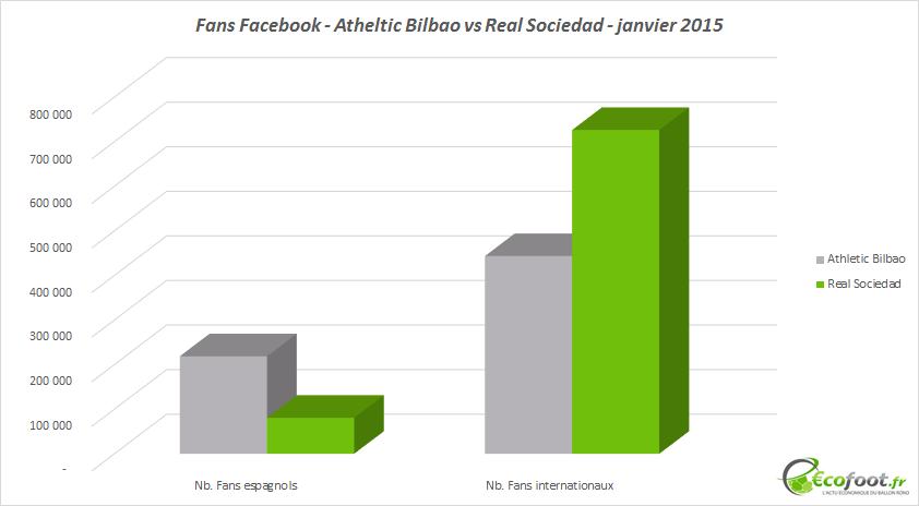 fans facebook liga bbva janvier 2015