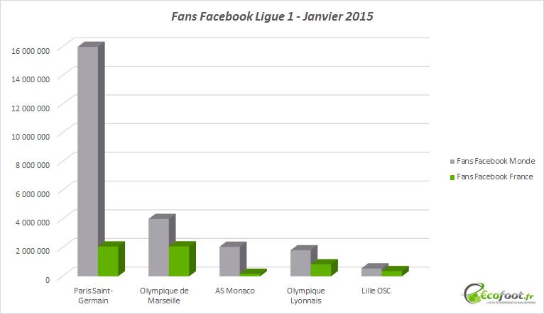 fans facebook ligue 1 2015