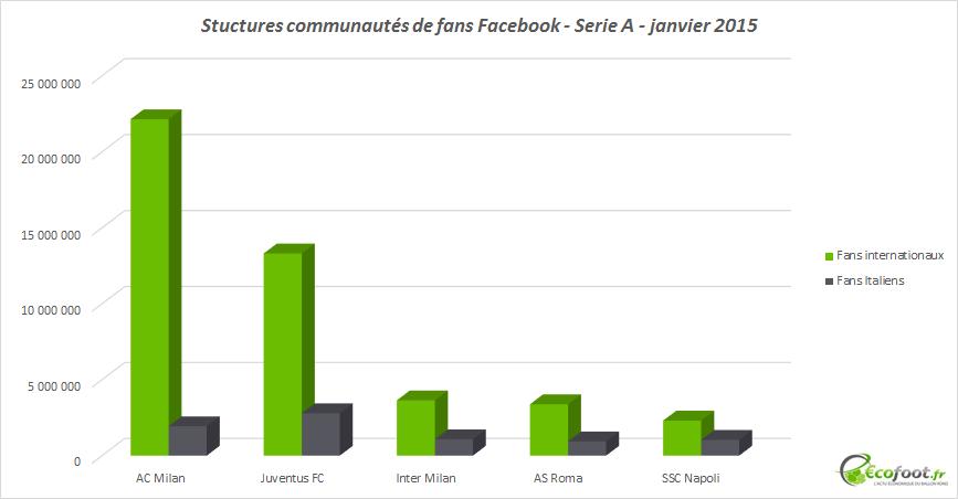 fans facebook serie a 2015