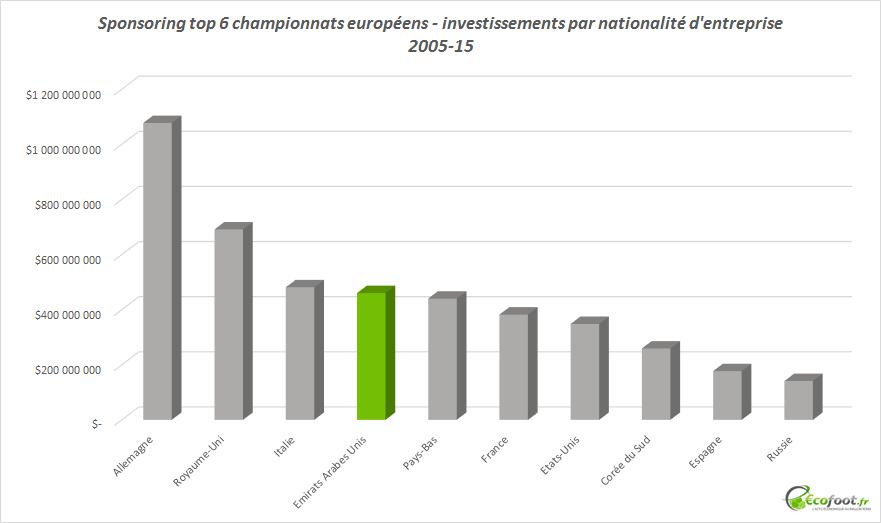 investissements moyen-orient football européen